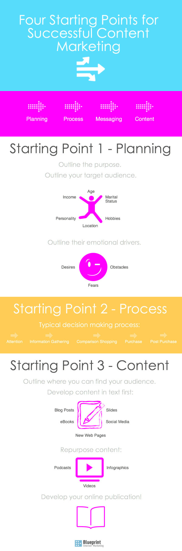 Four starting points for successful content marketing strategy as a digital marketing agency we have put together a quick infographic as a visual guide as well as an overview of the four starting points of a malvernweather Choice Image